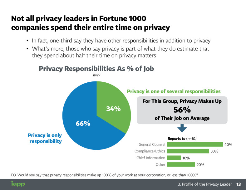 Full Report: Benchmarking Privacy Management and Investments of the