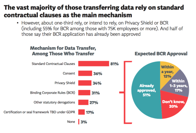 Privacy Shield faces skepticism in the marketplace, but standard contractual clauses pose the biggest risk for market upheaval