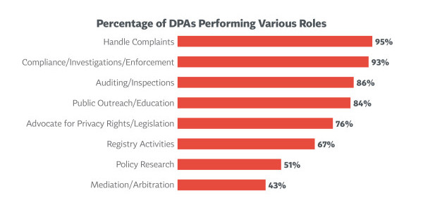 What DPAs do chart