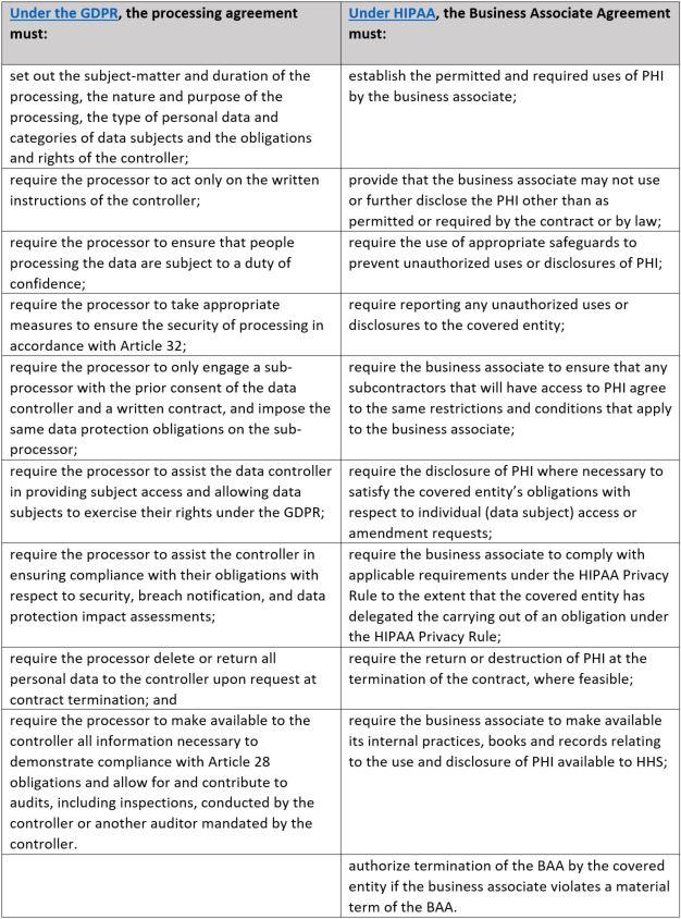 GDPR-HIPAA-Contract-Comparison_PA_.0418