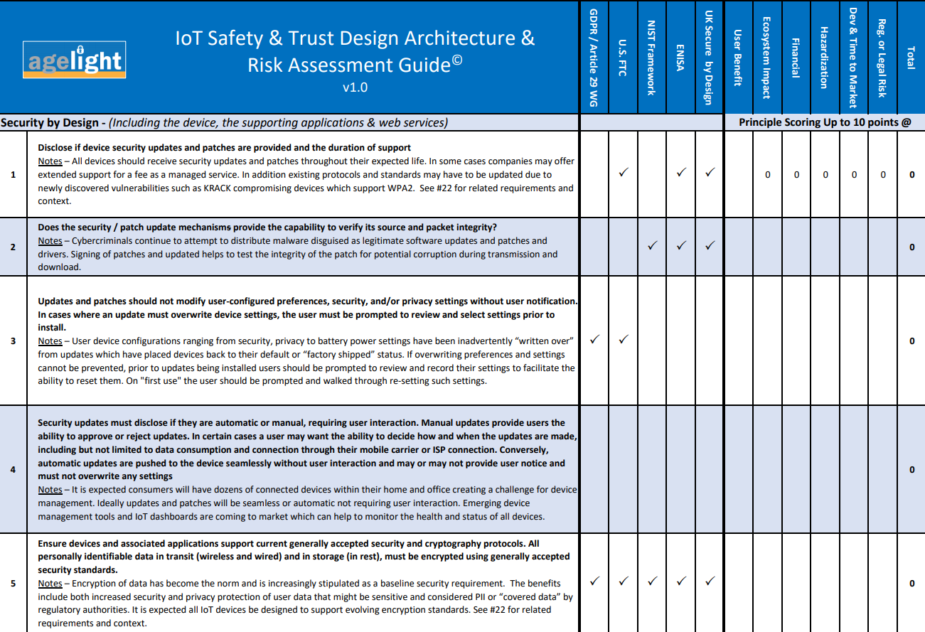 Advisory group releases IoT safety and design risk toolkit