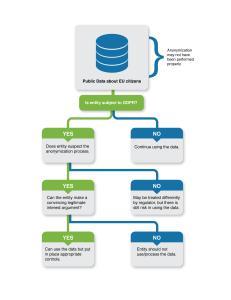 public-data-decision-tree