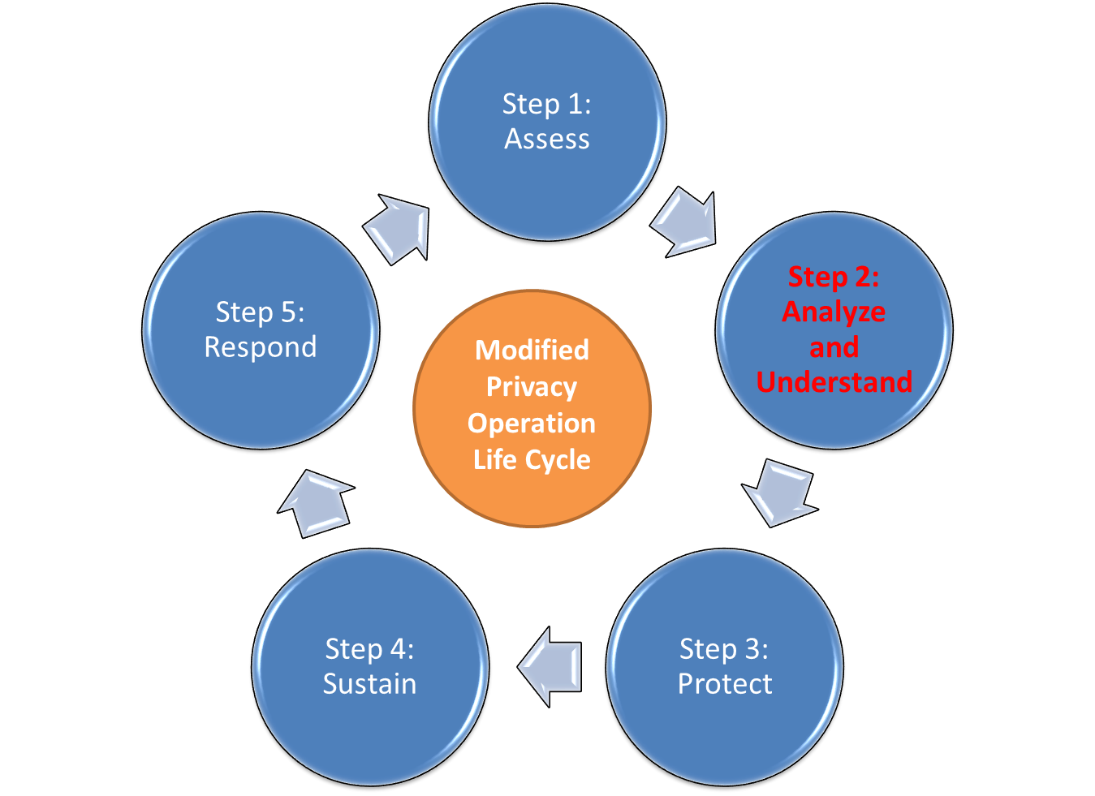 Privacy analysts should be more than compliance officers - Compliance officer canada ...