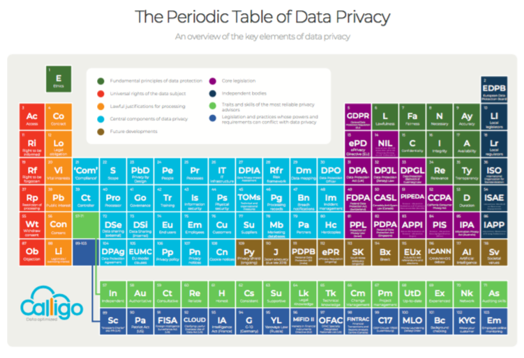 Introducing the 'periodic table of data privacy'