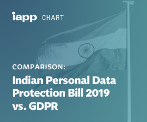 Comparison: Indian Personal Data Protection Bill 2019 vs. GDPR